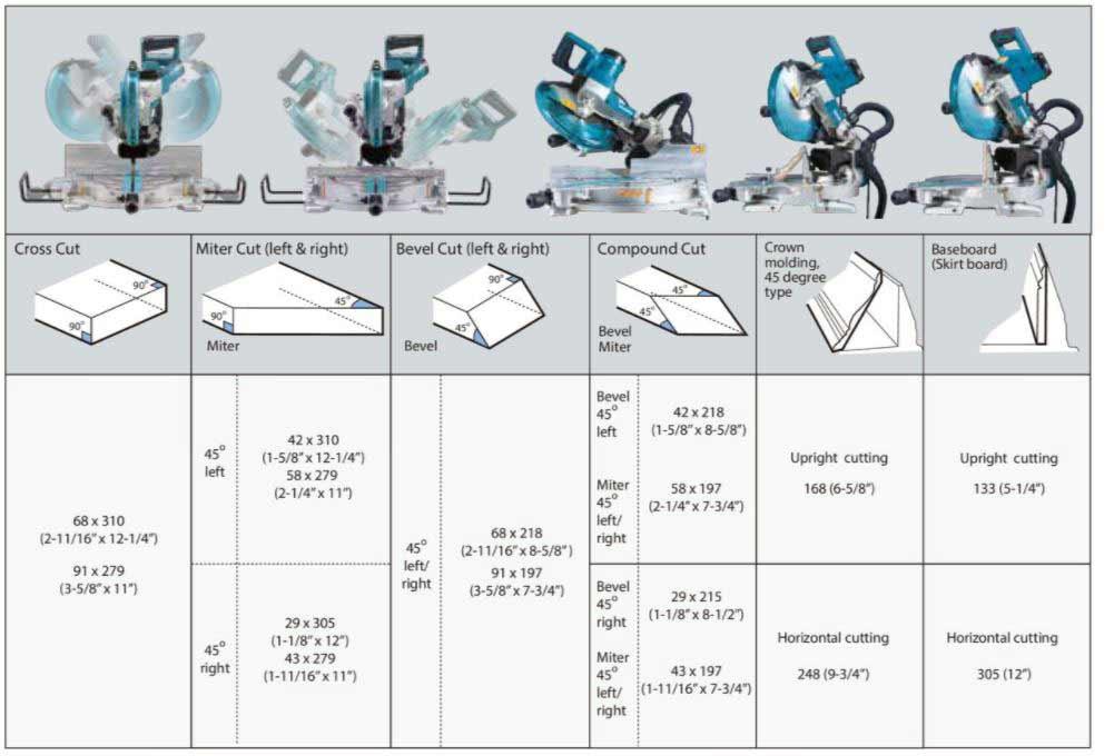 Tableau récapitulatif des capacités de coupe (hauteur x largeur ) - LS1019L Makita