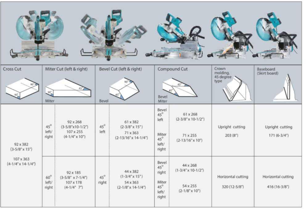 Tableau récapitulatif des capacités de coupe (hauteur x largeur) LS1219L
